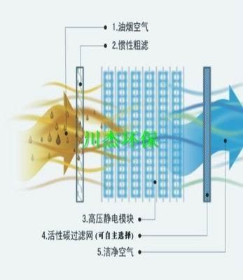 静电式油烟净化器(原理图)